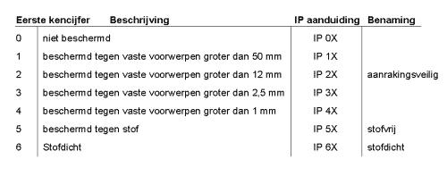 zaklamp IP klasses 1